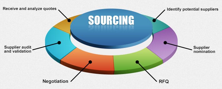 Sourcing Suppliers