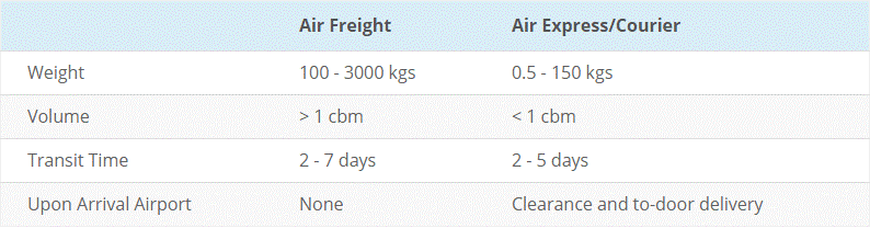 Express courier and Air freight